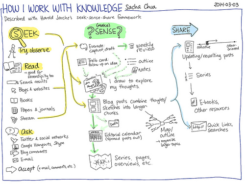 how-sacha-chua-works-with-knowledge